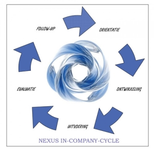 incompany cycle