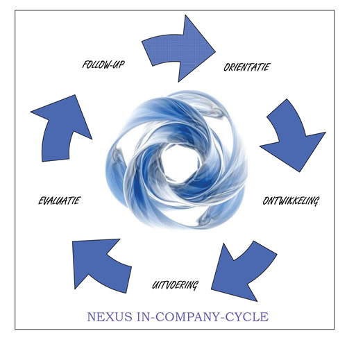 Nexus incompany cyclus